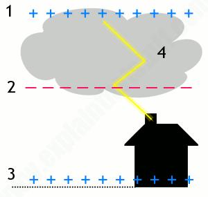 Накопление заряда в облаке