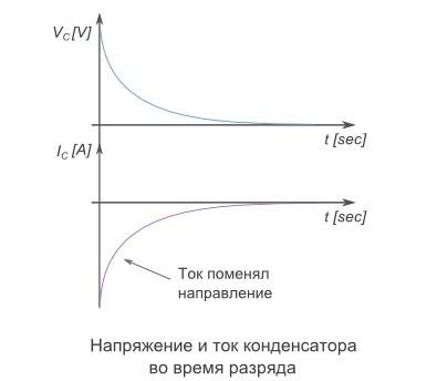 конденсатор разрядка график