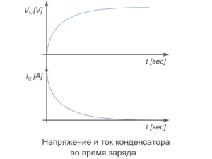 конденсатор зарядка график