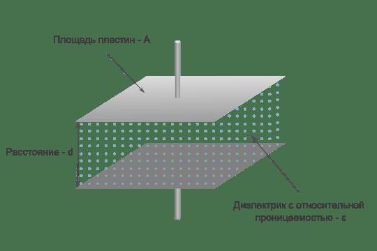 Из чего состоит конденсатор